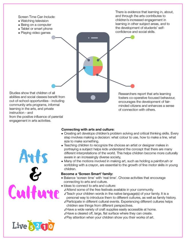 Unplug & Connect to Arts & Culture Poster - Back